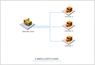 A-Simple-Supply-chain