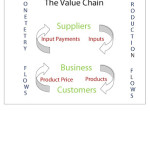 The-Value-Chain-