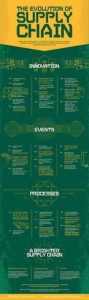 The-evolution-of-supply-chain-infographic