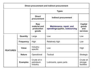 Procurement process image