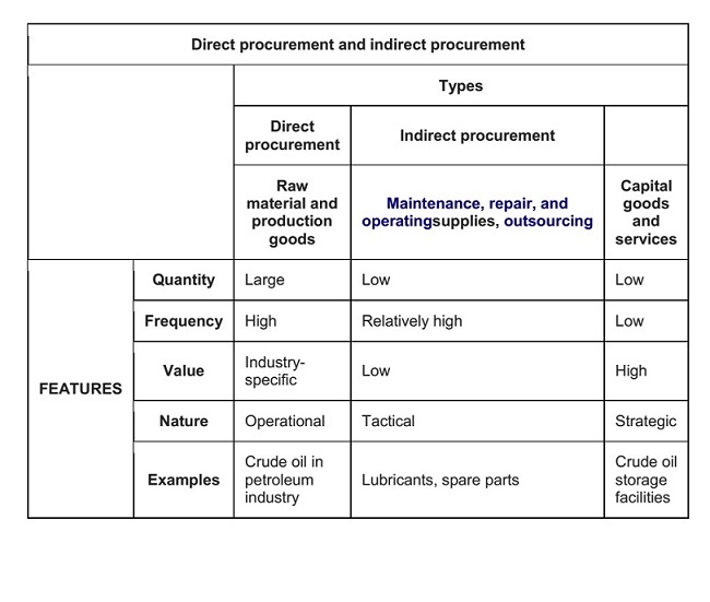Procurement process image