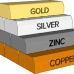 Gold supply chain