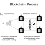 Blockchain-Process