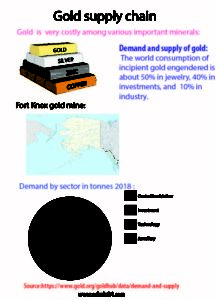 Gold-supply-chain_F3