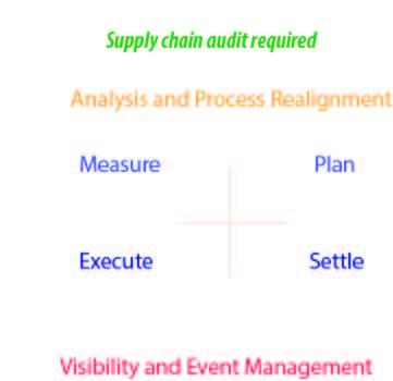 Supply-chain-audit1