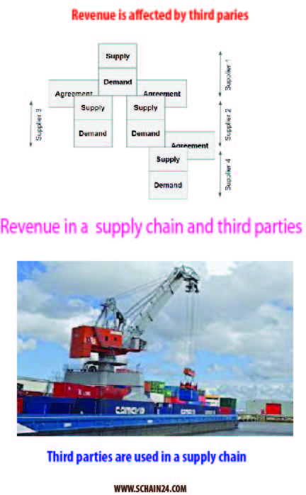 Revenue_third-party